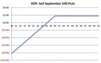 XOP Options